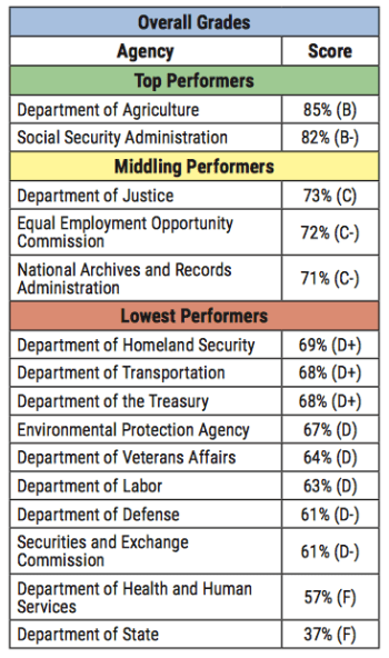 Image from Center for Effective Government