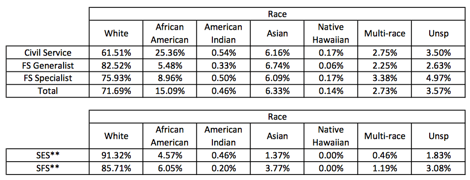 DOS Racial Breakdown Full-time Permanent Employees (as of 09/30/13)