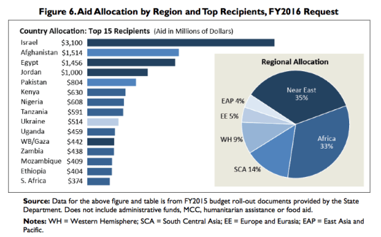 top-recipients-fy2016-request