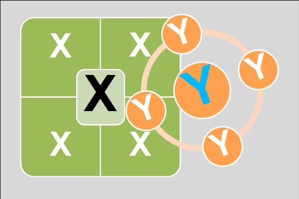 Teorías del liderazgo II – Teoría X y Teoría Y.