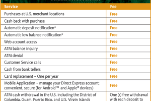 """""""Direct Express Card Fees Schedule"""""""