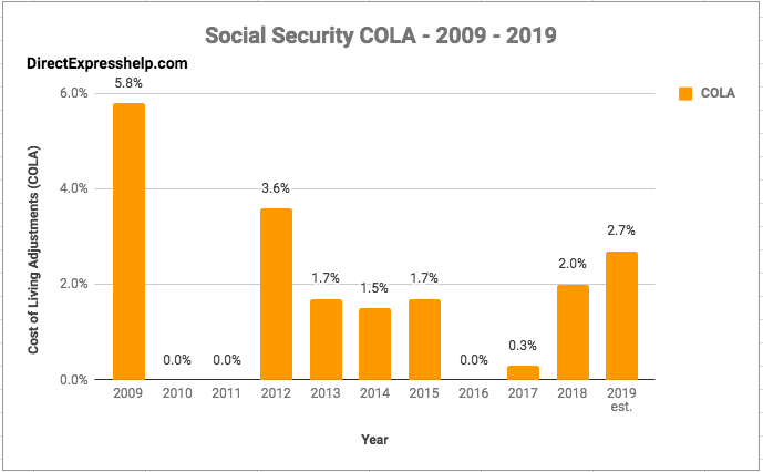 """Social Security Changes in 2019"""