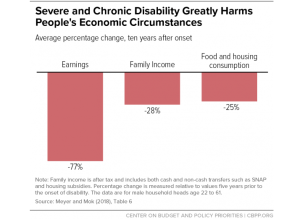"""Effects of Disability on your Income"""