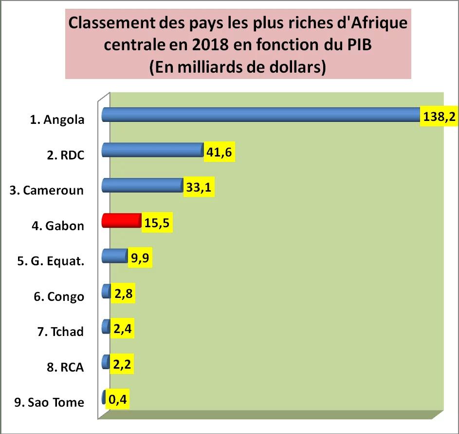 Classement 2018 Des Pays Les Plus Riches D Afrique Centrale En