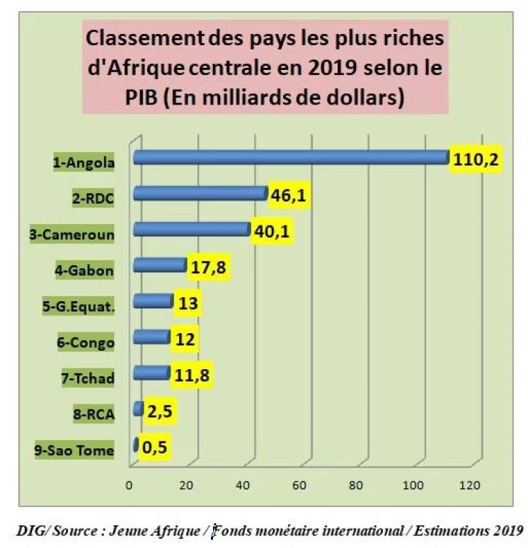Infographie Les Pays Les Plus Riches D Afrique Centrale En 2019 En