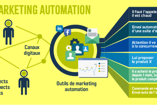 Plan général du marketing automation