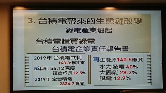 台積電-護國神山-購買綠電-生態鏈