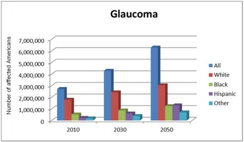 Chart showing the theoretical increase in the number of cases of Glaucoma, 2010-2050
