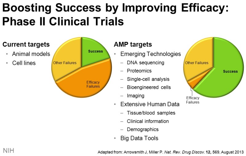 Pie charts showing AMP targets reducing failures due to efficacy