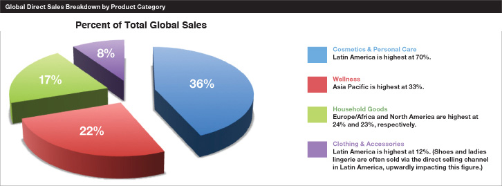 Global Direct Sales Breakdown by Product Category