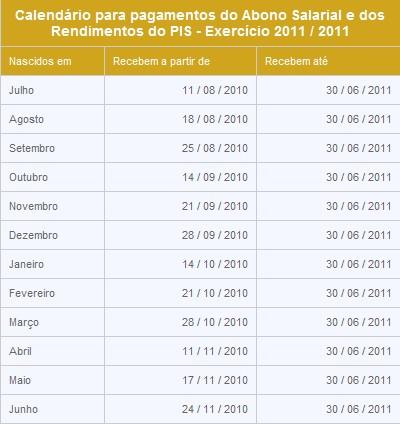 Tabela da pagamento do PIS 2010/2011