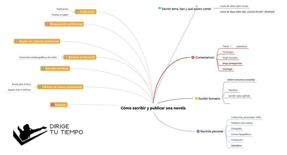 Mapa mental: Como escribir y publicar una novela