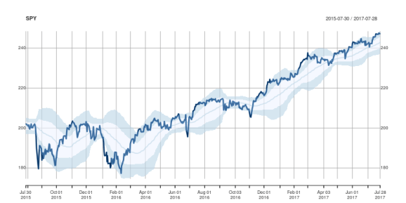 Updated example chart of overbought/oversold levels from plotOBOS() function