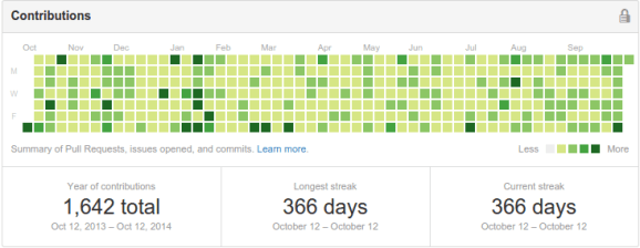 github activity october 2013 to october 2014