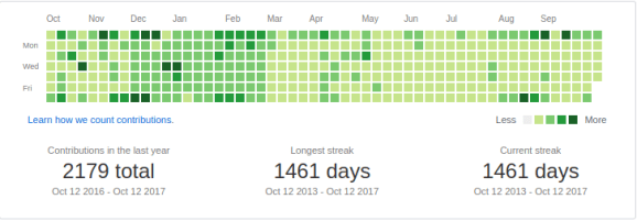 github activity october 2016 to october 2017