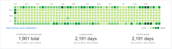 github activity october 2018 to october 2019
