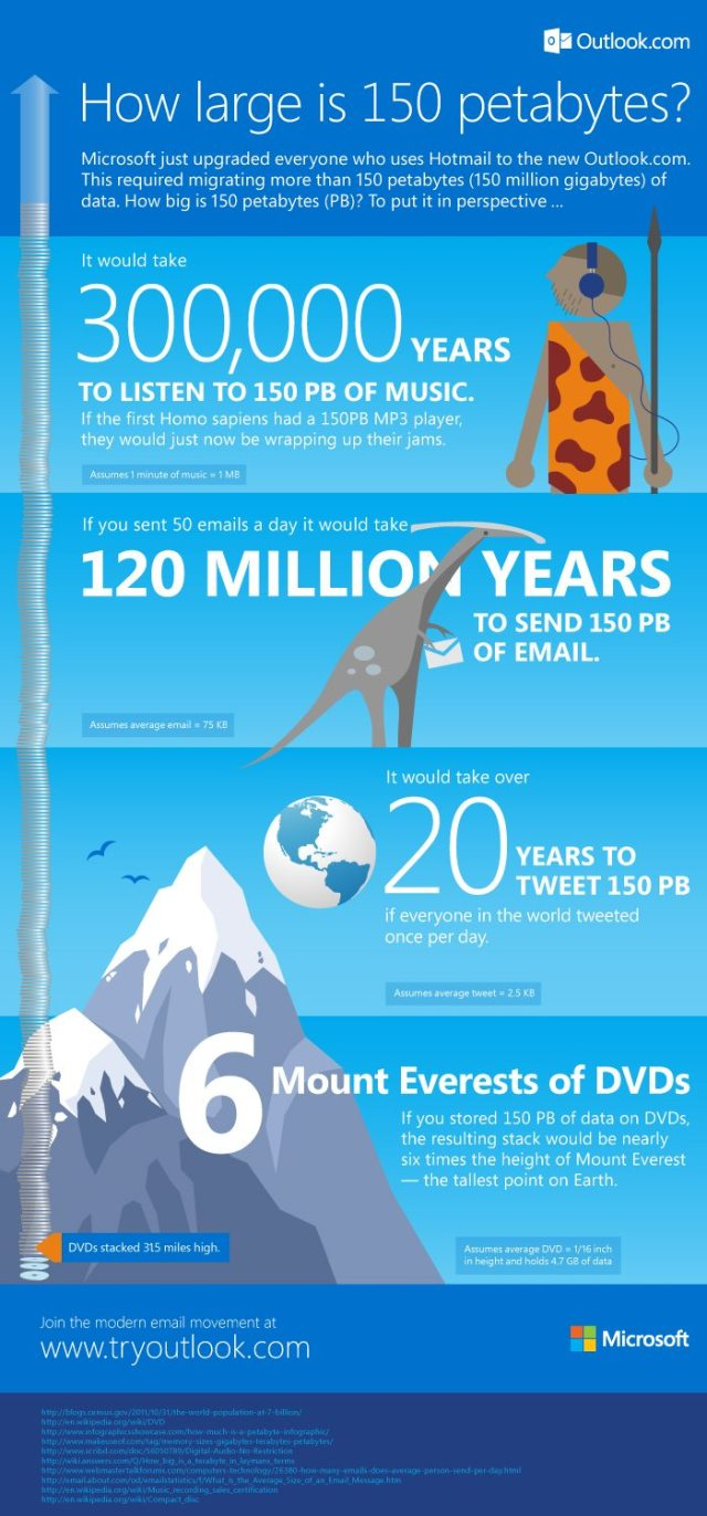 Outlook Online and 150 petabytes of data