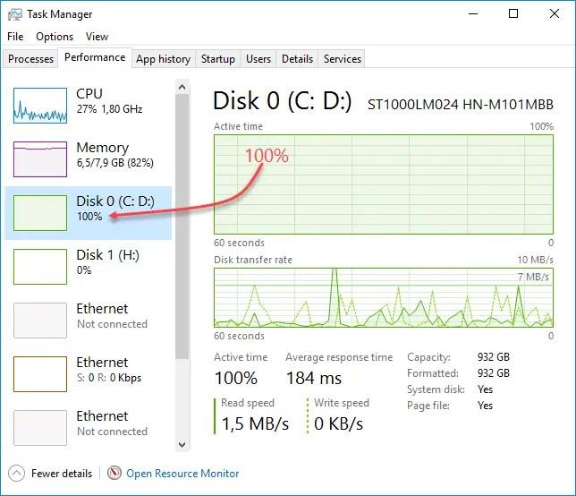 Windows Task Manager – Resolve High Disk Usage