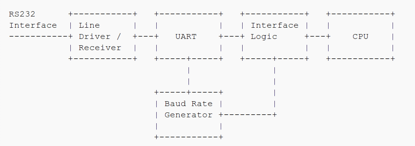 Serial RS232 Communication for Newbies  (1/2)