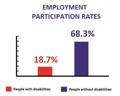 employment participation rates chart: 18.7% people with disabilities, 68.3% people without disabilities