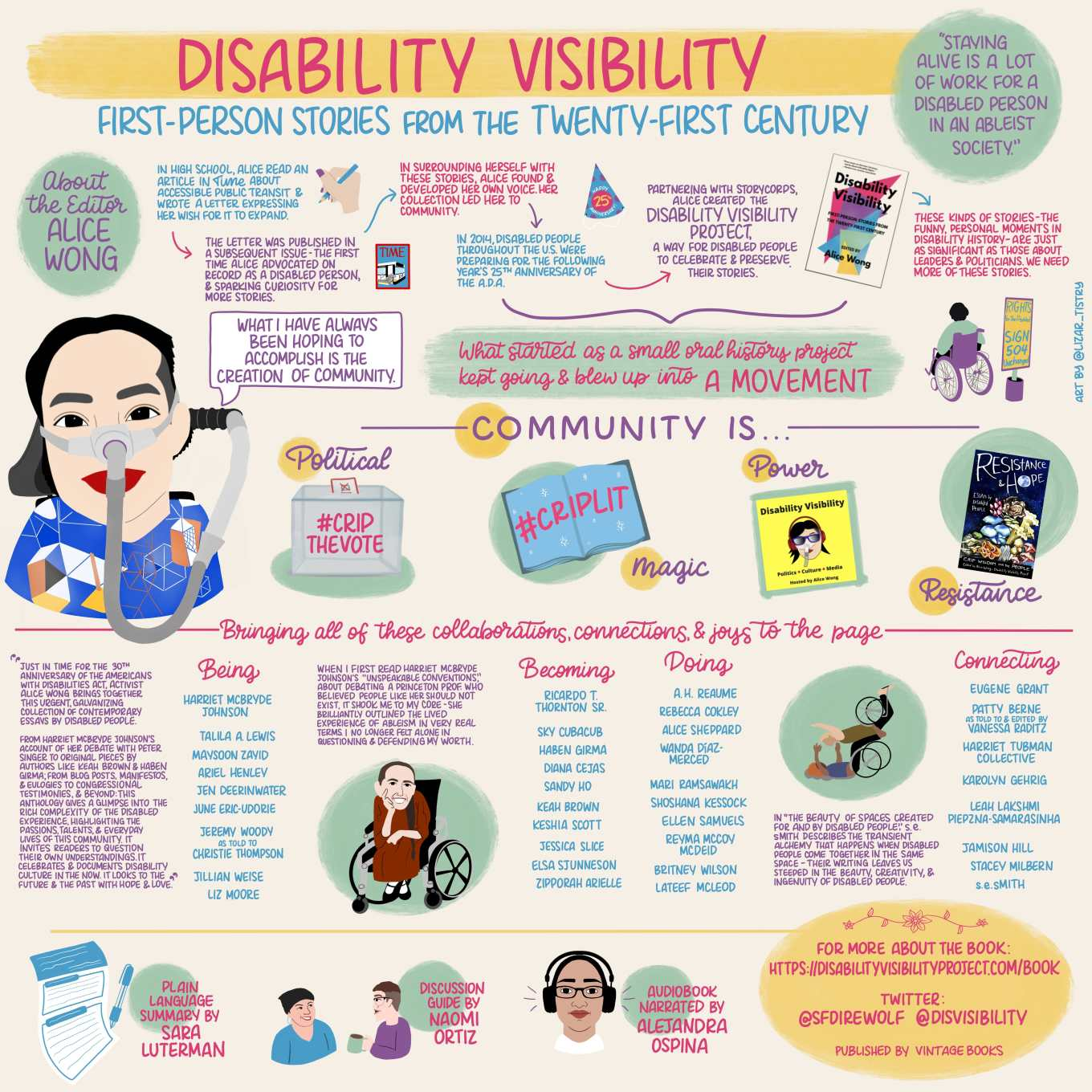 "Infographic titled ""Disability Visibility: First-Person Stories from the Twenty-First Century"" with a yellow, pink, turquoise, pastel green, and pastel purple color scheme. A green circle next to the title reads ""Staying alive is a lot of work for a disabled person in an ableist society."" Another green circle reads ""About the editor - Alice Wong"" is above a doodle of Alice Wong, an Asian American women in a power chair and a blue shirt with an organize, black, white and yellow geometric pattern, wearing a mask over her nose attached to a gray tube and bright red lip color; and a speech bubble reads ""What I have always been opening to accomplish is the creation of community."" Text reads ""In high school, Alice read an article in Time about accessible public transit and wrote a letter expressing her wish for it to expand"" with a doodle of a hand with a blue pencil and purple nails."" An arrow points to text reading ""The letter was published in a subsequent issue - the first time Alice advocated on record as a disabled person, and sparking curiosity for more stories"" with a doodle of a Time Magazine cover with a bus with a wheelchair ramp. Another arrow points to text reading ""In surrounding herself with these stories, Alice found and developed her own voice. Her collection led her to community"" and another arrow points to text reading ""In 2014, disabled people through the U.S. were preparing for the following year's 25th anniversary for the A.D.A"" and a doodle of a party hat that reads ""Happy 25th Anniversary."" Another arrow points to ""Partnering with Storycorps, Alice created the Disability Visibility Project, a way for disabled people to celebrate and preserve their stories"" with an image of the cover the ""Disability Visibility"" book. Another arrow points to ""These kinds of stores - the funny, personal moments in disability history - are just as significant as those about leaders and politicians. We need more of these stories."" A curly bracket points to text reading ""What started as a small oral history project kept going and blew up into A Movement"" with a doodle of a person in a purple wheelchair facing away from the reader and a sign in a cement bucket that reads ""Rights for the Disabled - Sign 504 Unchanged!"" A sub-header reads ""Community is..."" Text reads ""Political"" with a doodle of a ballot box with ""#CripTheVote"" written on it, ""Magic"" with a doodle of a blue book with white sparkles and ""#CripLit"" written on it, ""Power"" with a doodle of the yellow Disability Visibility podcast logo of Alice Wong, an East Asian woman with purple sunglasses, red headphones, and a mask over her nose attached to a gray tube, and ""Resistance"" with an image of the cover of ""Resistance and Hope: Essays by Disabled People"" (a dark blue cover with colorful fungi and the ""o"" in ""Hope"" is a moon, with addition text ""Crip Wisdom for the people""). Another sub-header reads ""Bringing all of these collaborations, connections, and joys to the page."" A blurb of text reads ""Just in time for the 30th anniversary of the Americans with Disabilities Act, activist Alice Wong brings together this urgent, galvanizing collection of contemporary essays by disabled people. For Harriet McBryde Johnson's account of her debate with Peter Singer to original pieces by authors like Keah Brown and Haben Girma; from blog posts, manifestos, and eulogies to congressional testimonies, and beyond: this anthology gives a glimpse into the rich complex city of the disabled experience, highlighting the passions, talents, and everyday lives of this community. It invites their own understandings. It celebrates and documents disability culture in the now. It looks to the future and the past with hope and love."" A column of text titled ""Being"" lists contributing authors ""Harriet McBryde Johnson, Tallis A. Lewis, Maysoon Zayid, Ariel Henley, Jen Deerinwater, June Eric-Udorie, Jeremy Woody as told to Christie Thompson, Jillian Weise, Liz Moore."" Text reads ""When I first read Harriet McBryde Johnson's 'Unspeakable Conventions,' about debating a Princeton prof. who believed people like her should not exist, it shook me to my core - she brilliantly outlined the lived experience of ableism in very real terms. I no longer felt alone in questioning and defending my work."" There is a doodle of Harriet McBryde Johnson, a light-skinned woman with long braid of brown hair, in a wheel chair wearing a red dress and smiling toward the camera. Another column titled ""Becoming"" lists authors ""Ricardo T. Thornton Sr., Sky Cubacub, Haben Girma, Diana Cejas, Sandy Ho, Keah Brown, Keshia Scott, Jessica Slice, Elsa Sjunneson, Zipporah Arielle."" Another column titled ""Doing"" lists authors ""A. H. Reaume, Rebecca Cokley, Alice Sheppard, Wanda Diaz-Merced, Mari Ramsawakh, Shoshana Kessock, Ellen Samuels, Reyna McCoy McDeid, Britney Wilson, Lateef Mcleod."" Text reads ""In 'The Beauty of Spaces Created For and By Disabled People,' s. e. smith describes the transient alchemy that happens when disabled people come together in the same space - their writing leaves us steeped in the beauty, creativity, and ingenuity of disabled people. There is a doodle of a person with orange hair and purple shirt in a wheelchair on their back with their arms extended, balancing another person on their legs, the second person is in a wheelchair and wears a green shirt with their arms extended. A fourth column titled ""Connecting"" lists authors ""Eugene Grant, Patty Berne as told to and edited by Vanessa Raditz, Harriet Tubman Collective, Karolyn Gehrig, Leah Lakshmi Piepzna-Samarasinha, Jamison Hill, Stacey Milbern, s. e. smith."" A bottom section has text that reads ""Plain language summary by Sara Luterman"" with a doodle of a piece of paper with blue text and design and a blue pen; text reading ""Discussion guide by Naomi Ortiz"" with a doodle of two people talking, on with light skin wearing a black bandana and blue shirt, the other with light skin, short brown hair, and glasses wearing purple shirt and holding a green mug; and text reading ""Audiobook narrated by Alejandra Ospina"" with a doodle of Alejandra, a light-skinned Latina woman with glasses and headphones. Final text in a yellow circle with a doodle of a flower at the top reads ""For more about the book: https://disabilityvisibilityproject.com/book""; ""Twitter: @SFDireWolf @DisVisiblity""; and ""Published by Vintage Books."" On the far right side of the image in small text reads ""art by @lizar_tistry."""