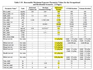 U.S. Department of Energy, River Corridor Baseline Risk Assessment, Volume II: Human Health Risk Assessment. DOE/RL-2007-21. U.S. DOE, August 2011.