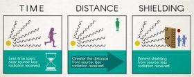 Three principles to avoid radiation. Radiation Monitoring Project.