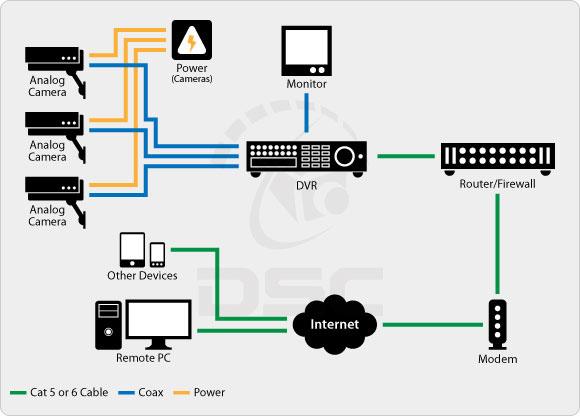 comparing analog vs ip surveillance technology