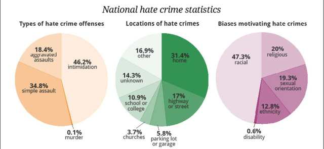 statistics of gay hate crimes