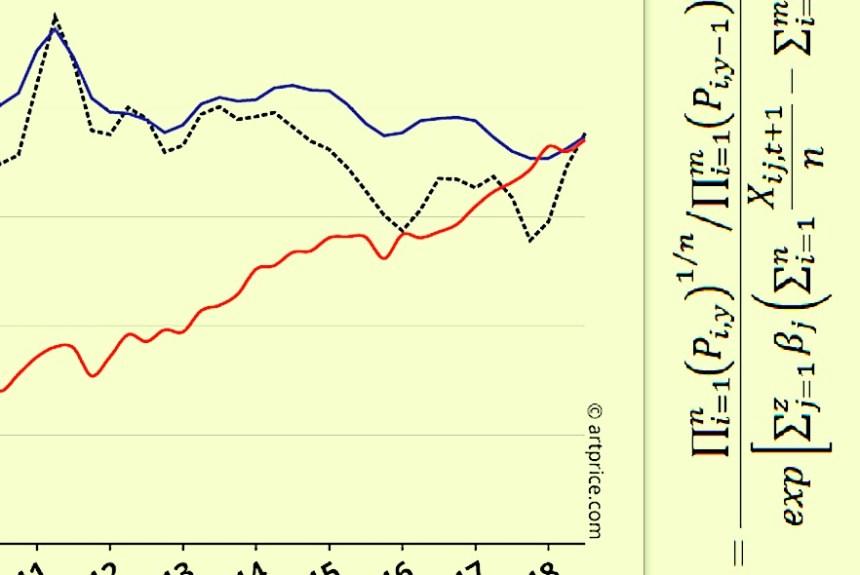 Auction Prices & Econometrics