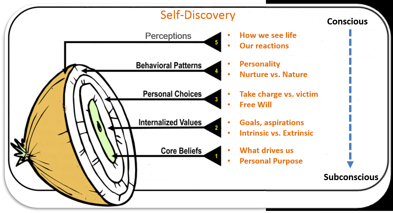 Self Discovery Peeling Away The Layers Part 3