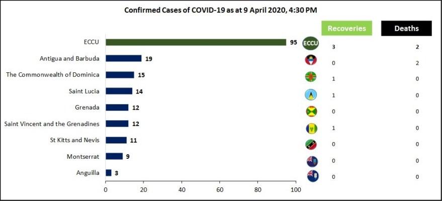 ECCU Covid cases