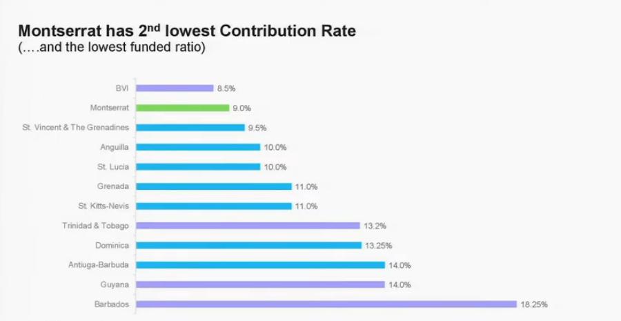 Montserrat Contribution rates vs the Caribbean