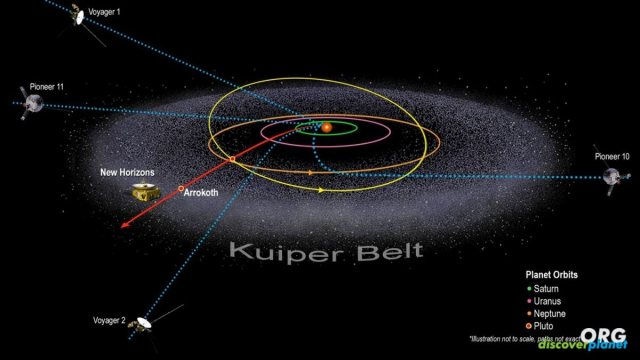 New Horizons flew 50 times the distance between Earth and the Sun
