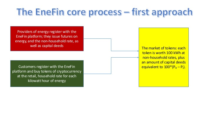 EneFin Core Process First Approach