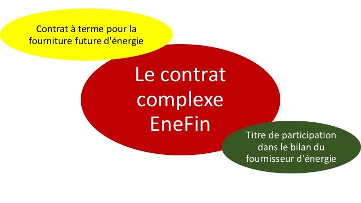 Contrat complexe EneFin