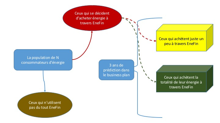 Decisions des clients EneFin 1