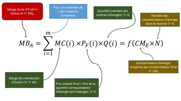 Equation de marge brute EneFin 1