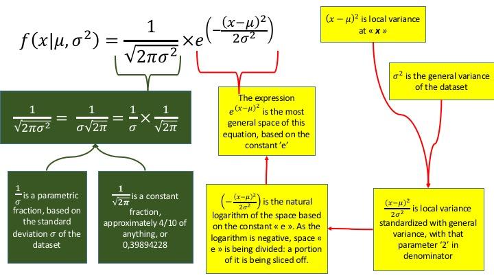 Normal distribution interpreted