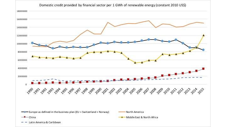 Domestic credit per GWh