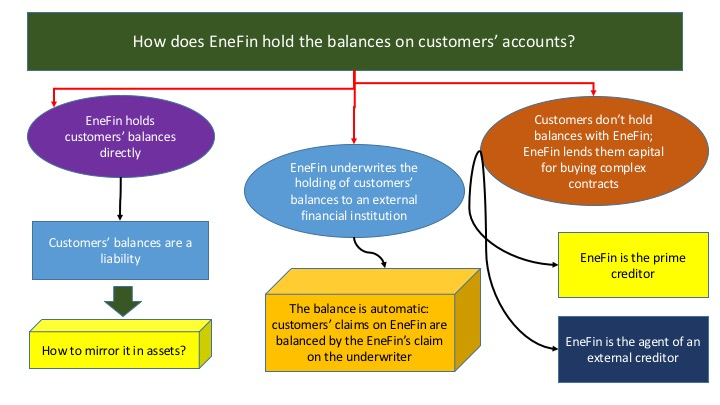 How does EneFin hold the balances on customers' accounts