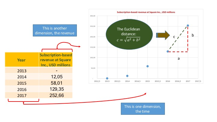 Square Euclidean Subscription Revenue