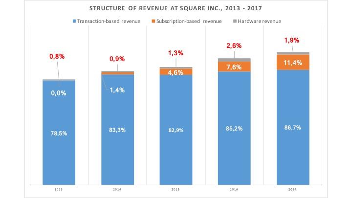Square Inc Revenue 2013 2017