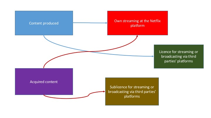 Netflix business model content types 1