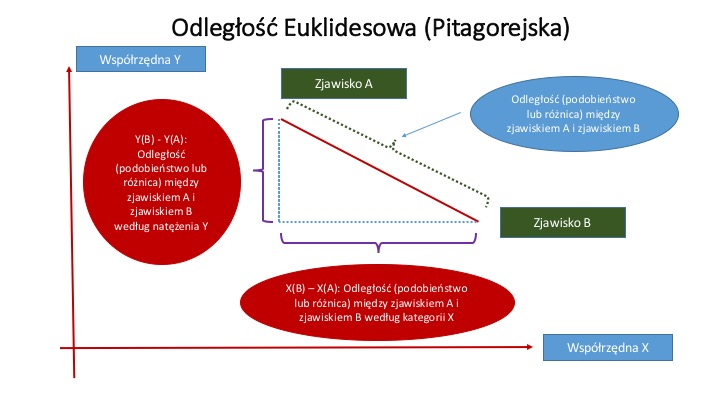 Odległość Euklidesowa_Pitagorejska