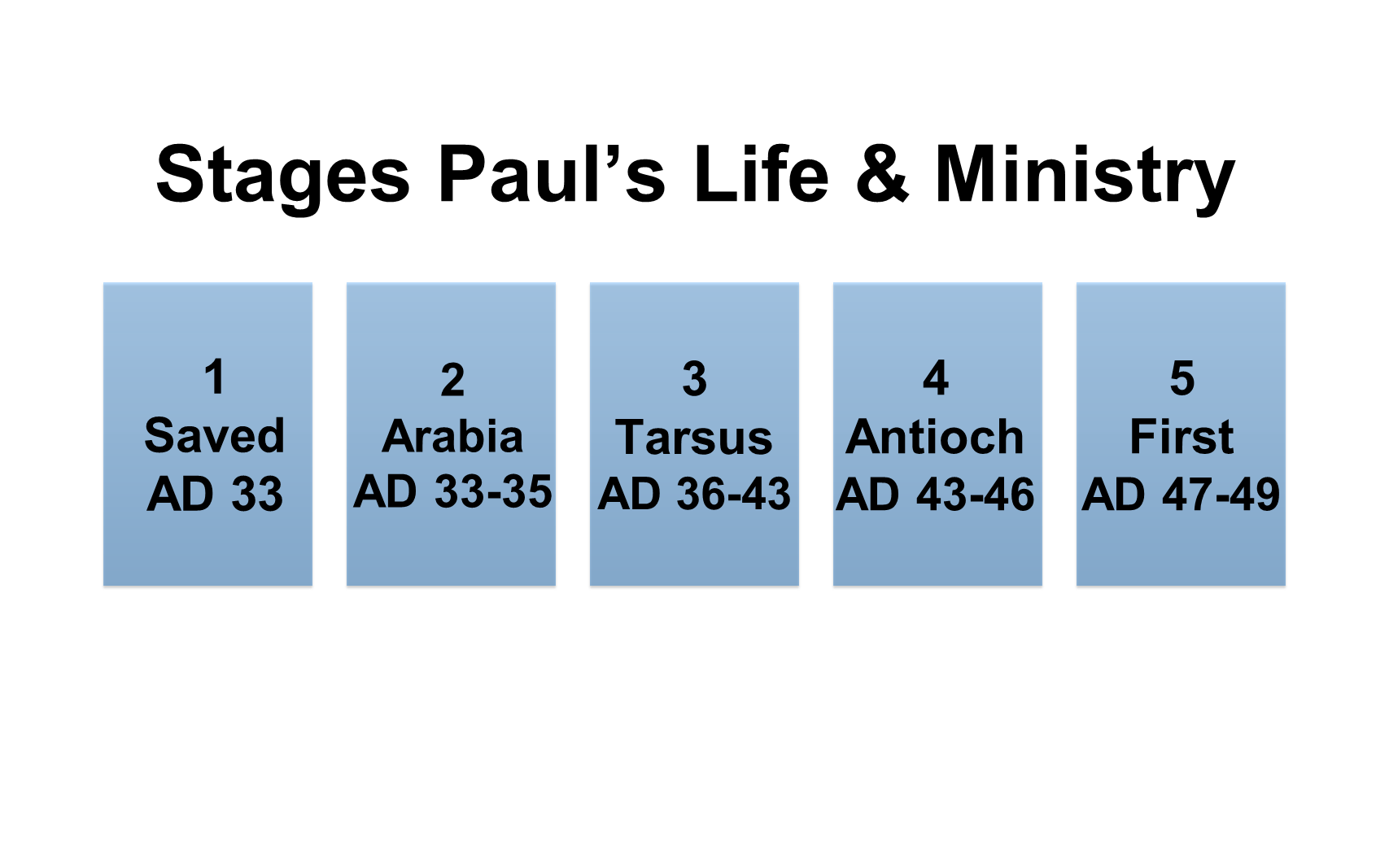 ESH-23 - The Discipline Of Disciple-Making - Paul - Used By God To Change The World (24)