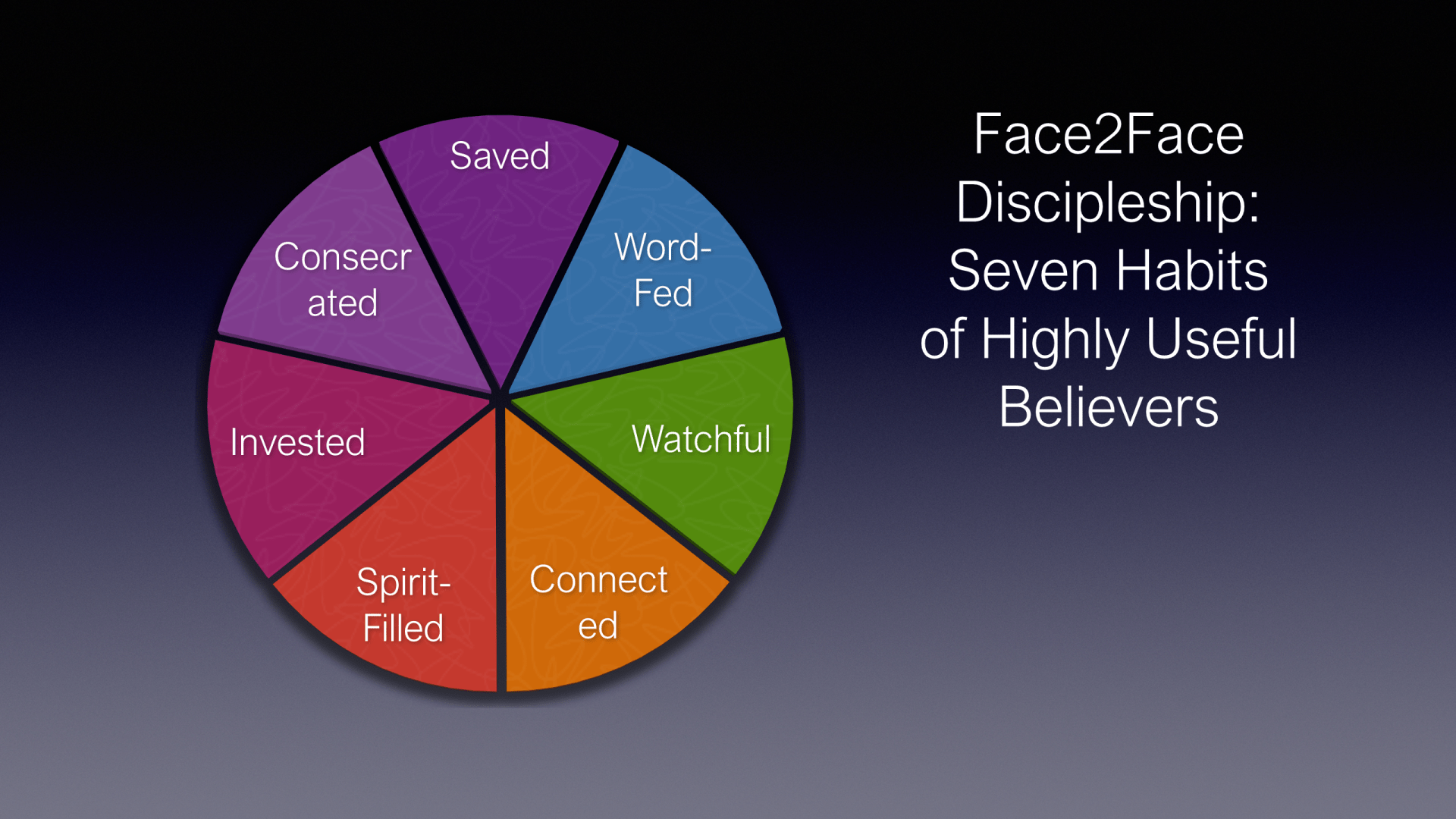FTF-15 - Face2Face Discipleship - 7 Habits Of Highly Useful Believers (6)