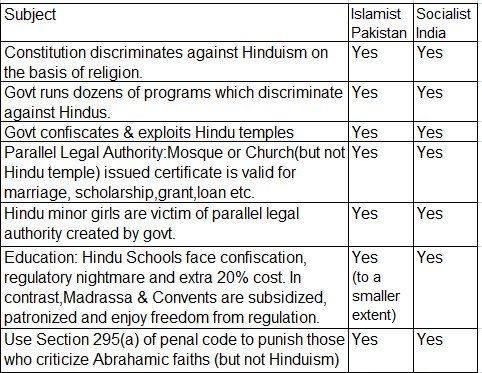Bias against Hinduism