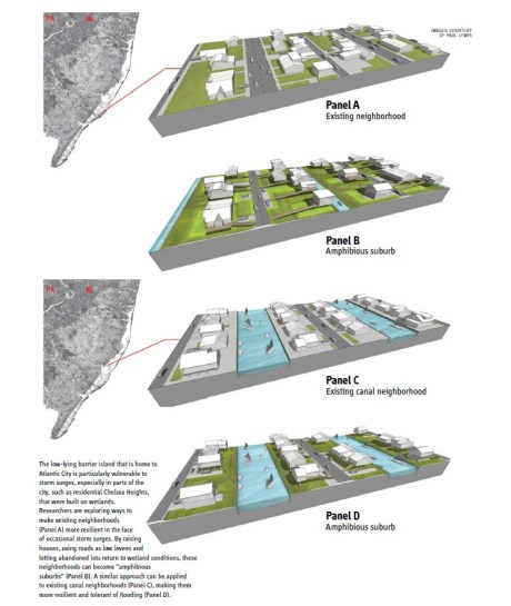 "Click to enlarge. The low-lying barrier island that is home to Atlantic City is particularly vulnerable to storm surges, especially in parts of the city, such as residential Chelsea Heights, that were built on wetlands. Researchers are exploring ways to make existing neighborhoods (Panel A) more resilient in the face of occasional storm surges. By raising houses, using roads as low levees and letting abandoned lots return to wetland conditions, these neighborhoods can become ""amphibious suburbs"" (Panel B). A similar approach can be applied to existing canal neighborhoods (Panel C), making them more resilient and tolerant of flooding (Panel D)."