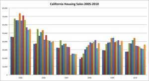 cali-housing-sales-0510
